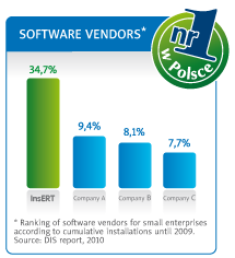 Ranking of software vendors for small enterprises according to cumulative installations untill 2009