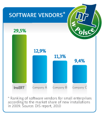 Ranking of software vendors for small enterprises according to the market share of new installation in 2009