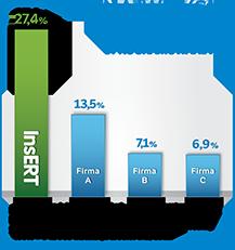 Ranking dostawców oprogramowania dla małych i średnich przedsiębiorstw wg liczby instalacji